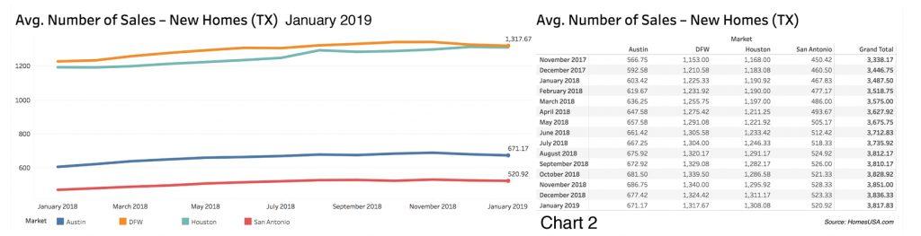 HomesUSA.com - New Home Sales - Jan 2019