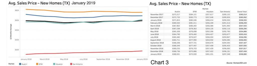 HomesUSA.com - New Home Sales Prices - Jan 2019
