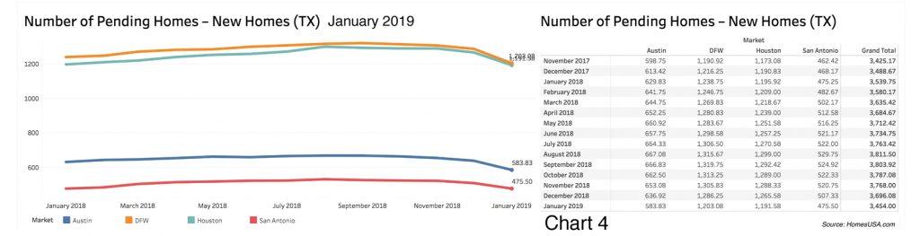 HomesUSA.com - Pending Home Sales - Jan 2019