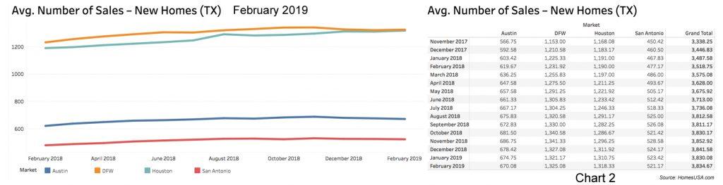 Chart-2-Texas-New-Home-Sales-Feb2019