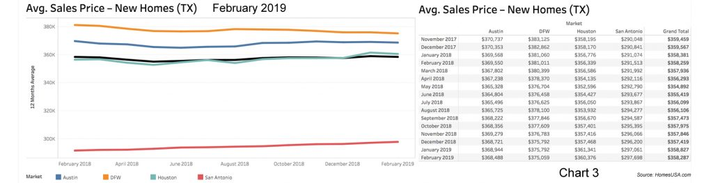 Chart-3-Texas-New-Home-Prices-Feb2019