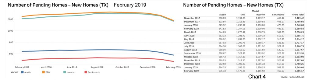 Chart-4-Texas-Pending-New-Home-Sales-Feb2019