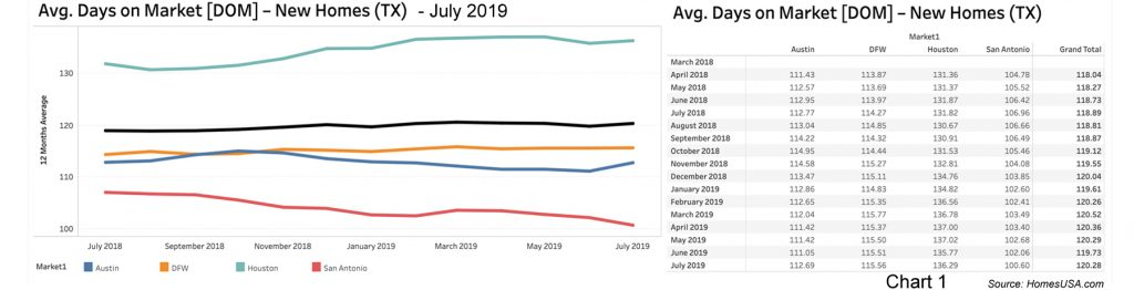 Chart of Texas New Homes Days on Market by HomesUSA.com
