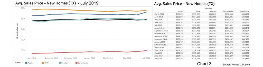 Chart of Texas New Home Prices by HomesUSA.com