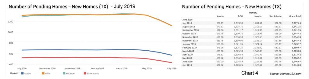 Chart of Texas Pending New Home Sales by HomesUSA.com